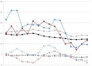 H Suicide DSR Trend M-F
